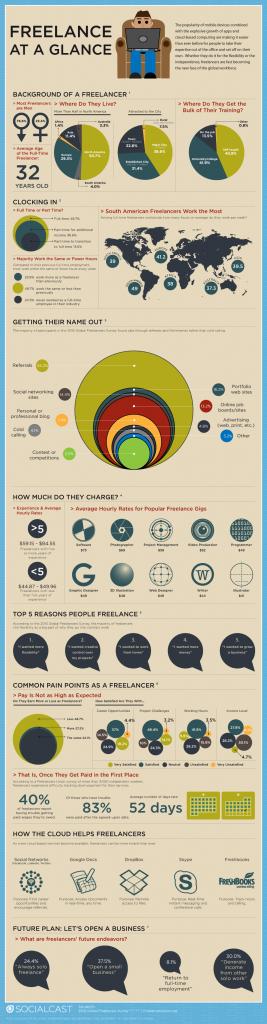 Freelance infografico